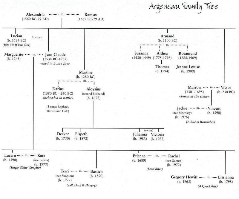 Argeneau Family árbol
