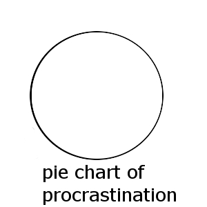 pie chart of procrastination