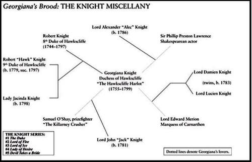 Image result for the knight miscellany series by gaelen foley
