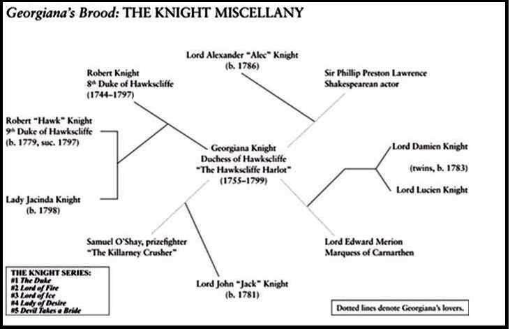 Gaelen Foley - Knight Family Tree
