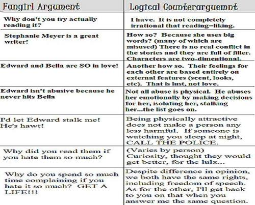 Twihard vs. Logic