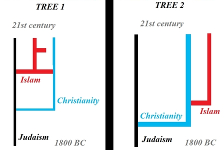 If bạn should make a cây telling where the three religions became different and how, which cây is the correct one?