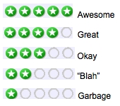 Are we rating things deservedly?