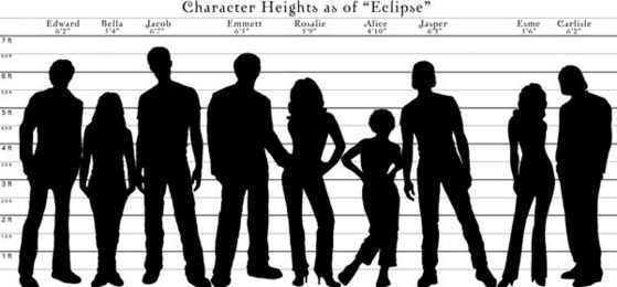 Characters Heights