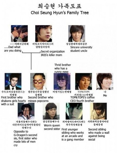 팬 made top's family.